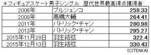 フィギュアスケート男子シングル 歴代世界最高得点獲得者