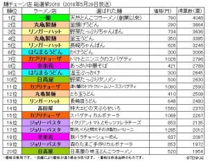 麺チェーン店 総選挙2016 ベスト20位